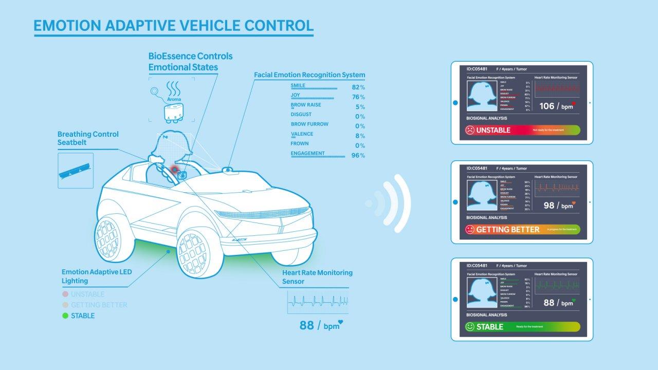 Hyundai, Hyundai's mini EV puts young hospital patients at ease, ClassicCars.com Journal