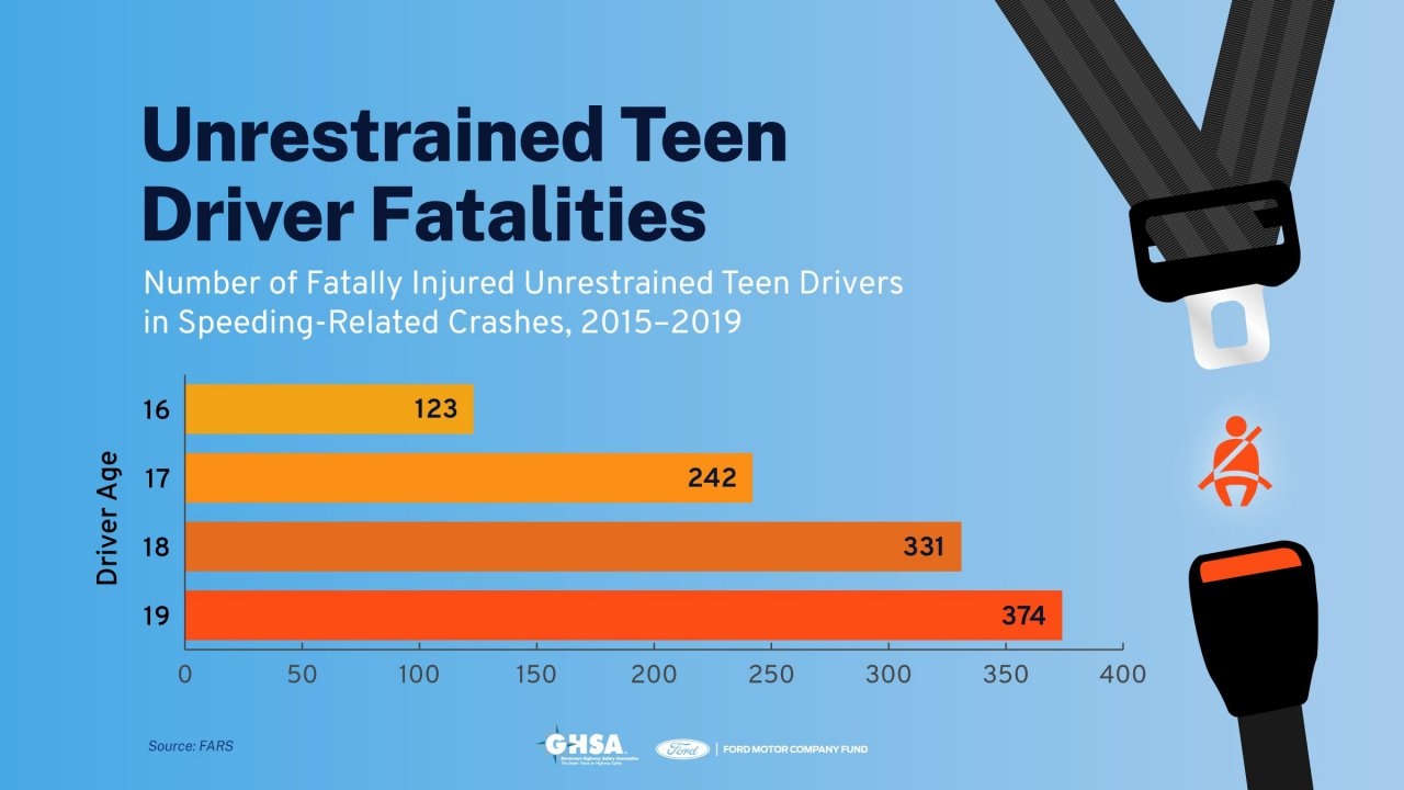 teens, Teens and cars: Speed thrills, but also kills, ClassicCars.com Journal