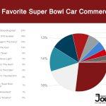 super-bowl-car-commercials-poll-results-