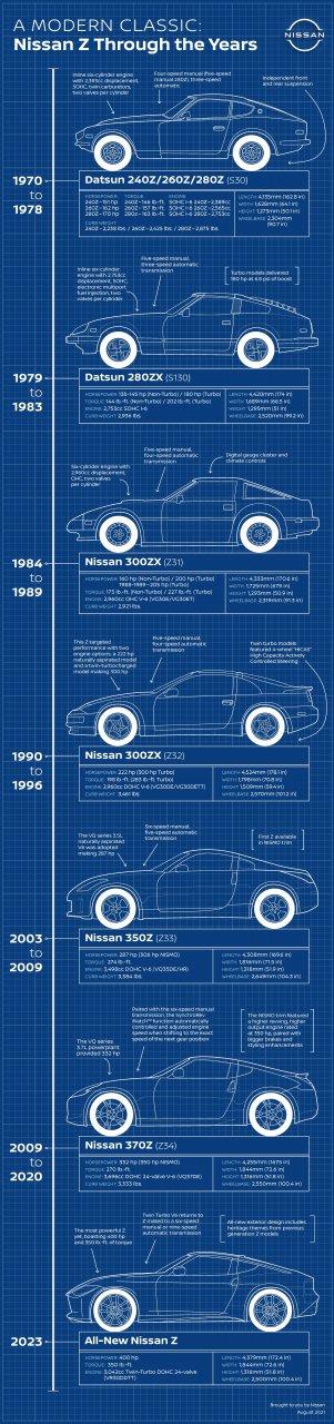 Z car, Nissan reveals all-new 2023 Z car, ClassicCars.com Journal